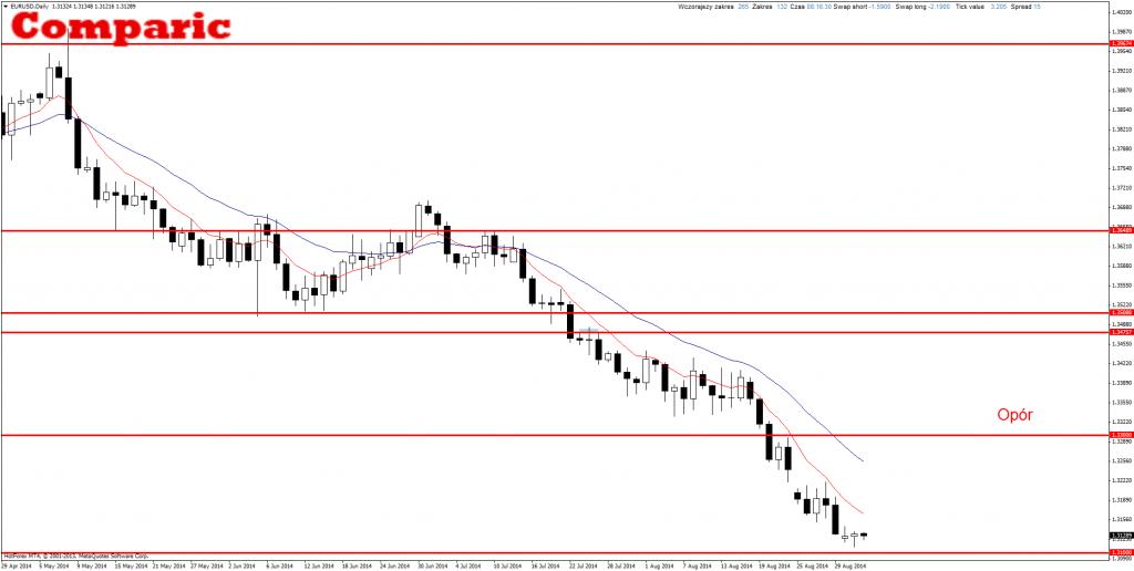 EUR/USD price action