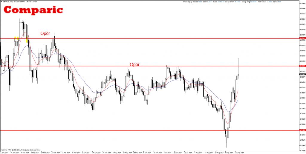 Price Action GBP/AUD