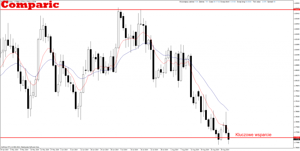 GBP/AUD price action
