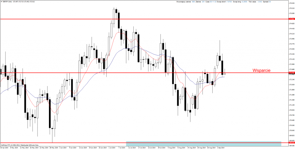 Price Action GBP/JPY