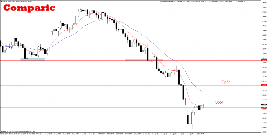 Price Action analiza GBP/USD
