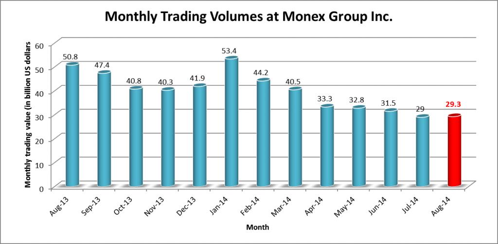 Wolumeny Monex Group od sierpnia 2013