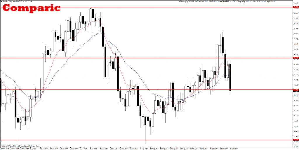 Price Action NZD/JPY