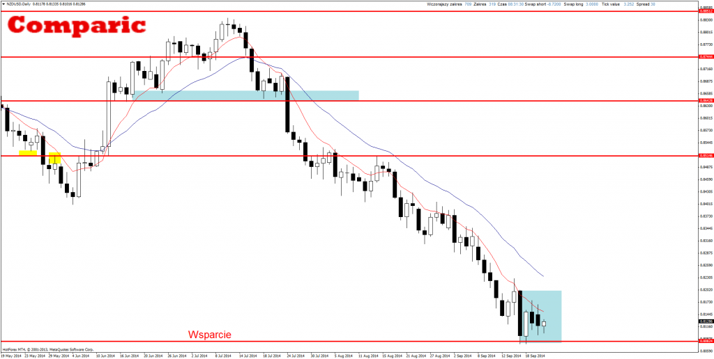Nz forex daily commentary