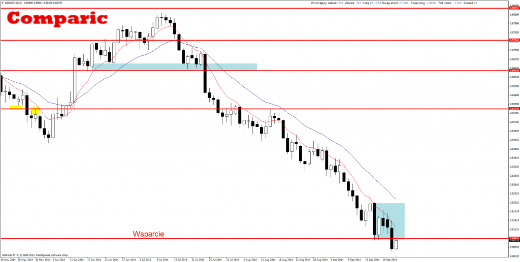 Price Action NZD/USD