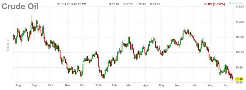 Ropa cały czas dołuje - Chińska gospodarka wcale jej nie pomaga