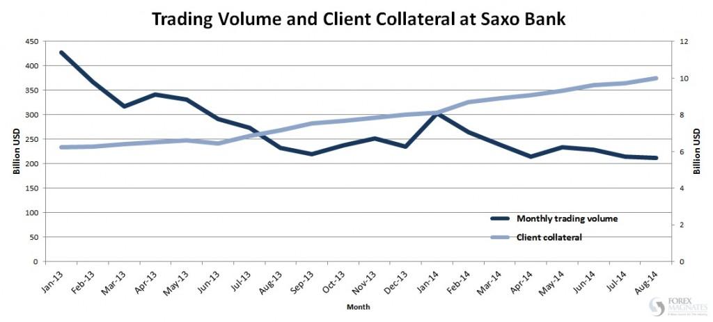 Kształtowanie się obrotów Saxo Banku w kolejnych miesiącach