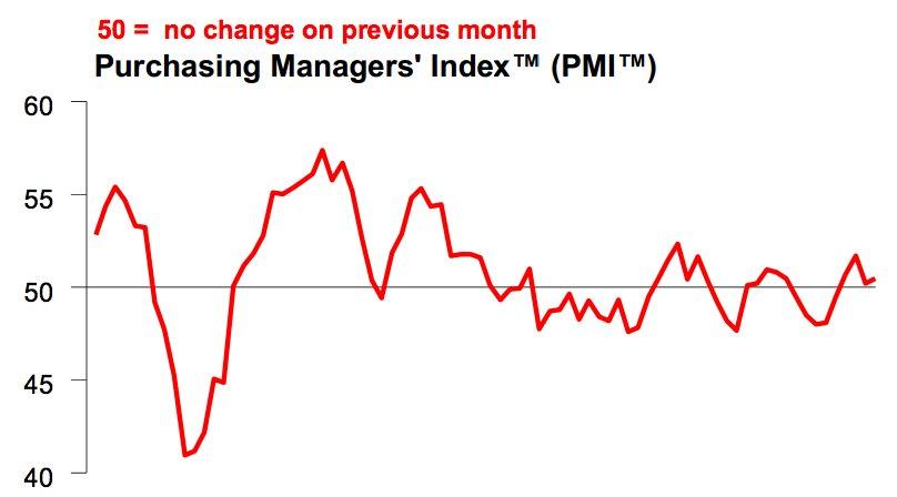 Wykres chińskiej inflacji PMI