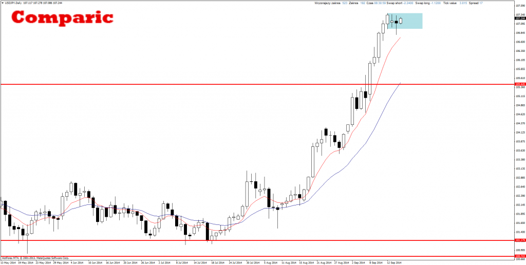 Price Action USD/JPY