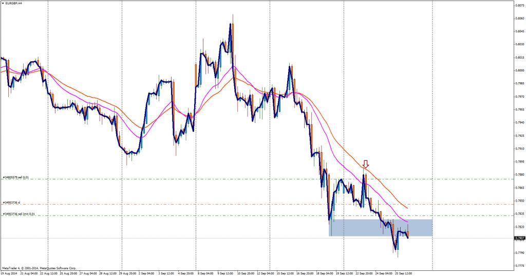 EUR/GBP - okazja do sprzedania kolejnej pozycji.