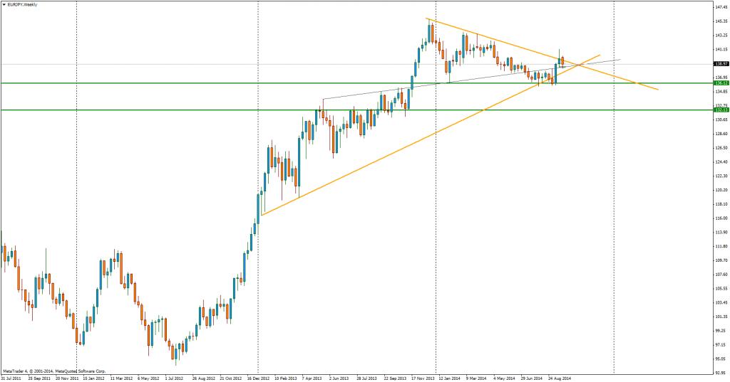 EUR/JPY: jednak wykres tygodniowy jest nieco dwuznaczny.