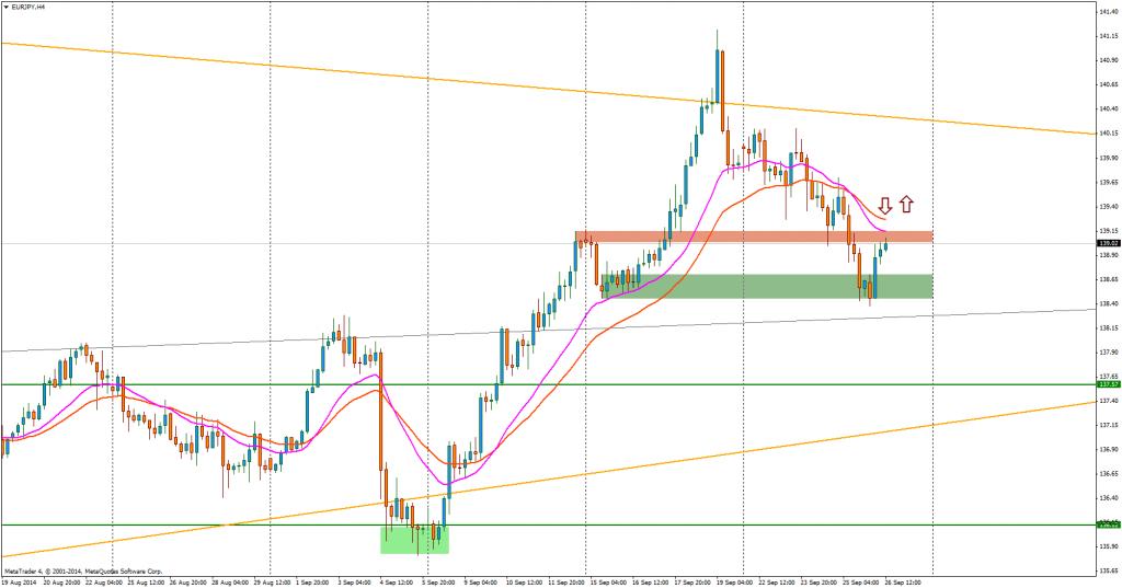 EUR/JPY daje sygnał sprzedaży wbrew trendowi z ostatnich tygodni.
