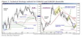 Techniczna prognoza dla EUR/USD i EUR/GBP