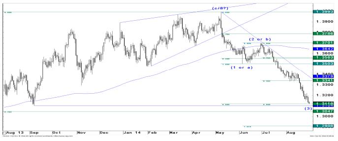 Na EUR/USD JP Morgan szuka okazji sprzedażowych