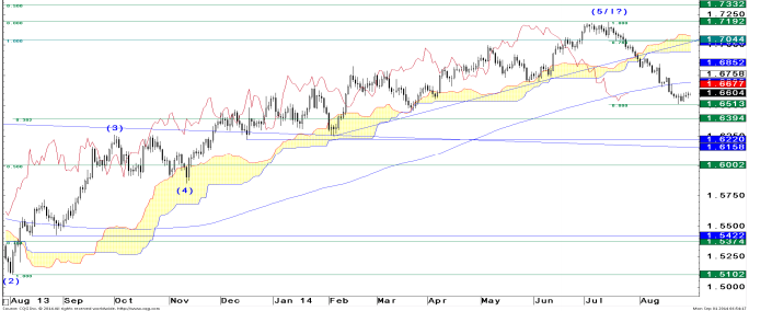 GBP/USD zdaniem JPM generuje mieszane sygnały. Dalsze osunięcia, czy krótkoterminowe odbicie?