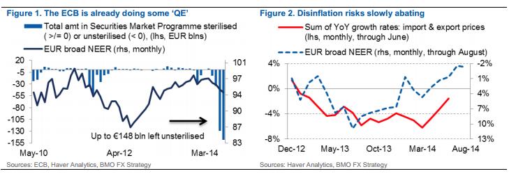 Dotychczasowe działania ECB można porównać do QE?