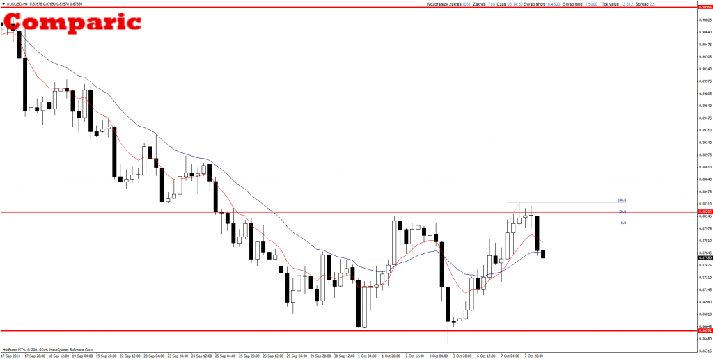 Price Action Forex AUD/USD