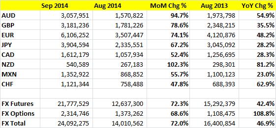 Wyniki CME dla poszczególnych walut we wrześniu 2014