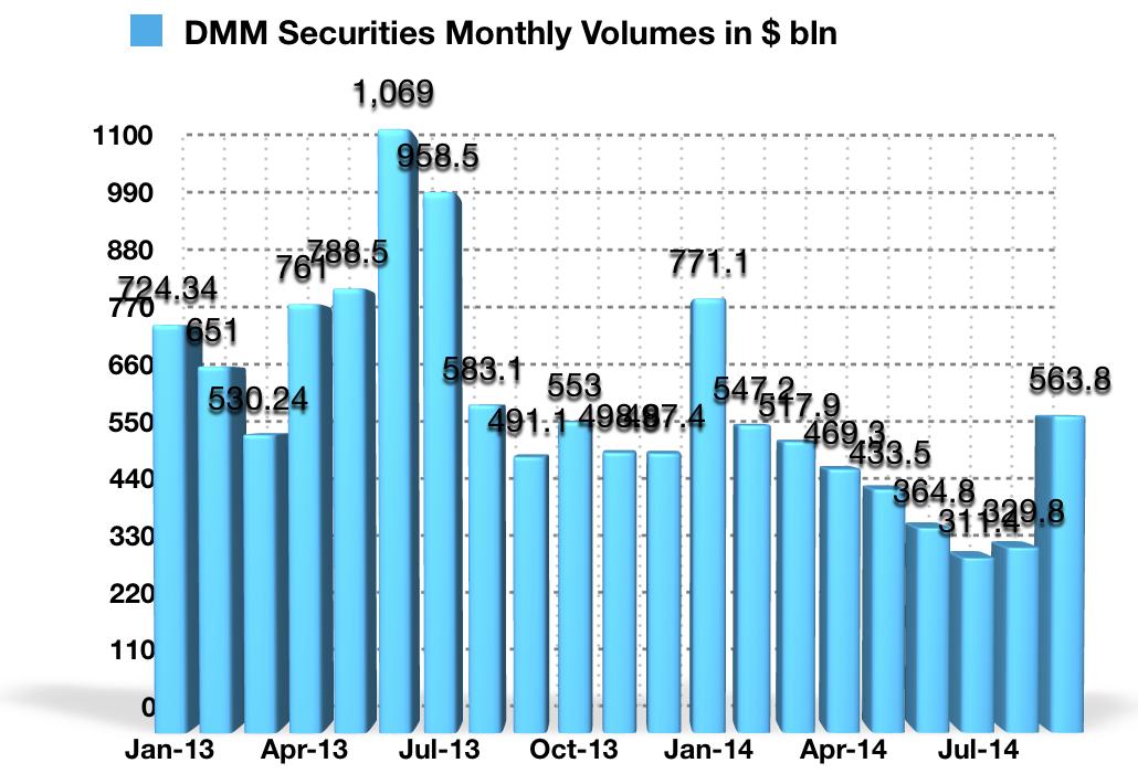 Historyczny wykres wolumenów DMM Securities w poszczególnych miesiącach