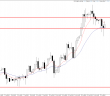 Price Action Forex EUR/CAD