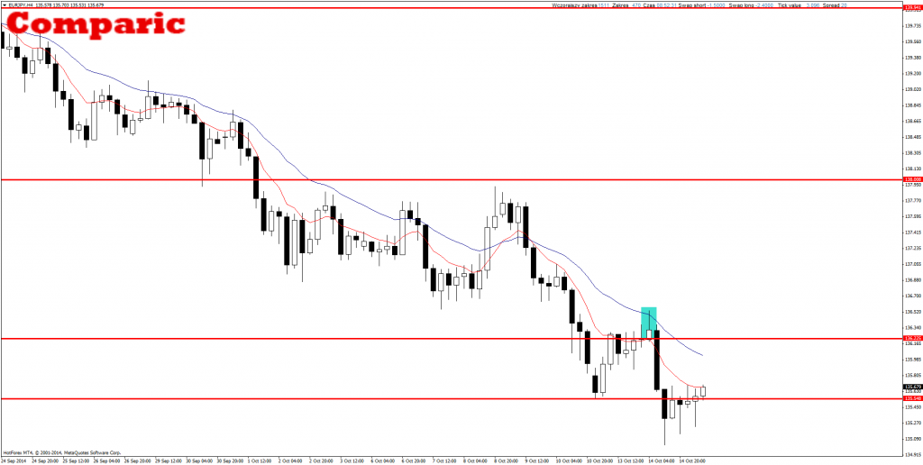 Priece Action Forex EUR/JPY