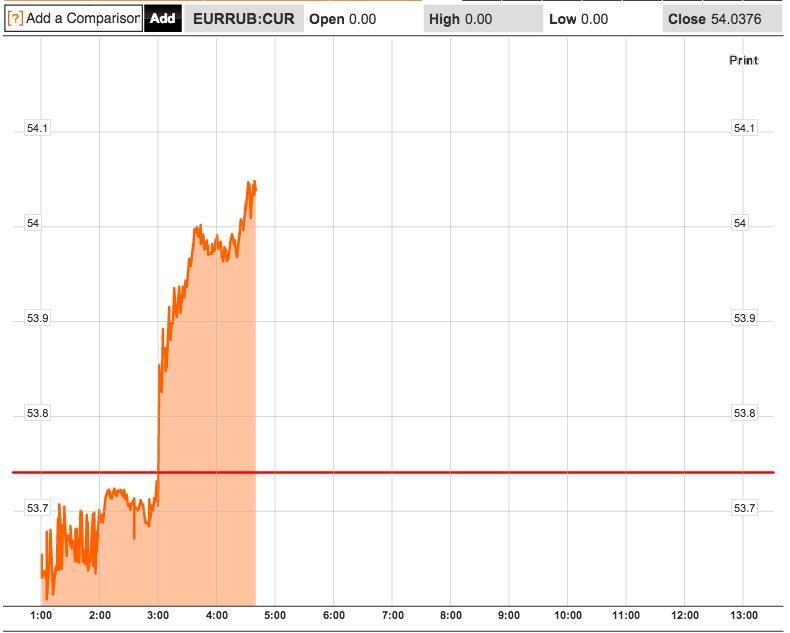 EUR/RUB wybija nowe szczyty - rekordowe poziomy od momenty powstania euro