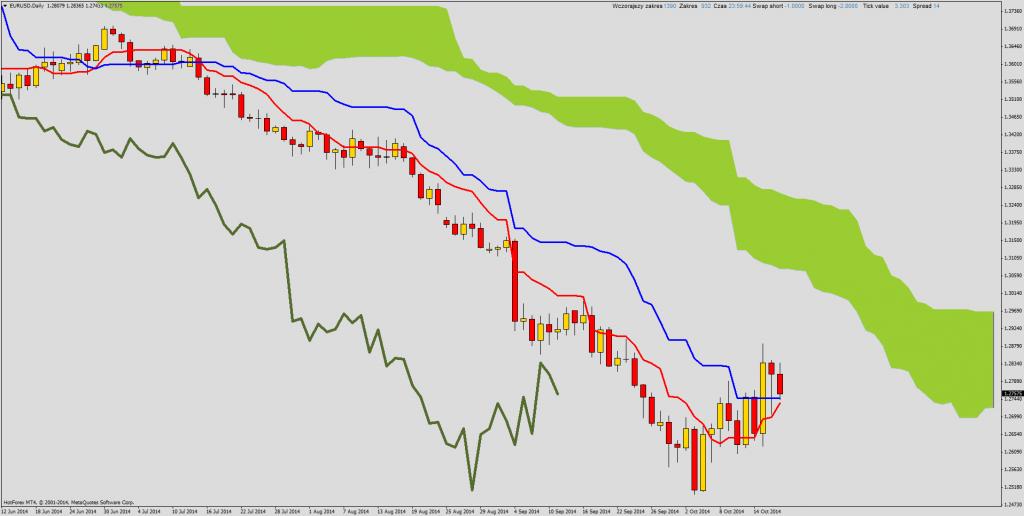 Ichimoku Forex EUR/USD