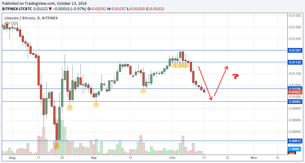 Range trading na LTC/BTC?