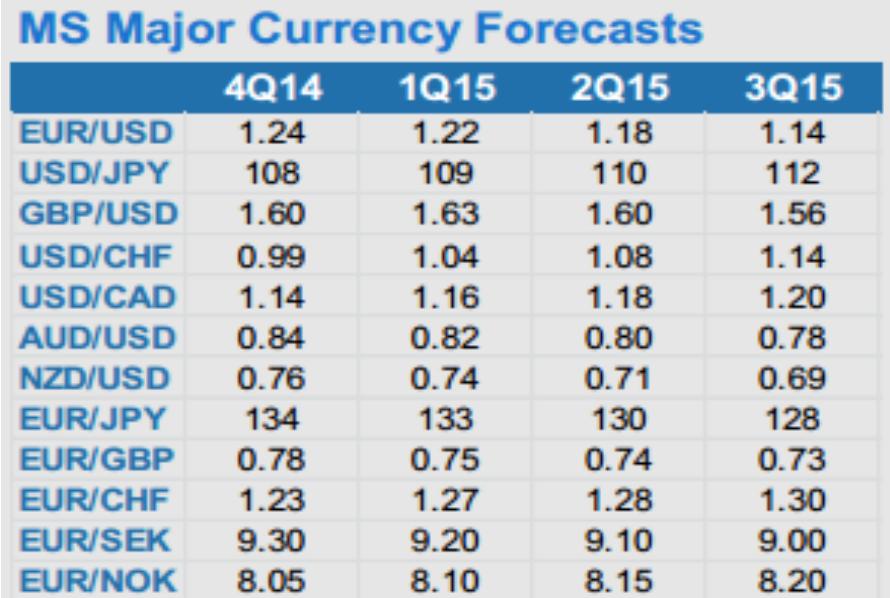 Morgan Stanley prognozy