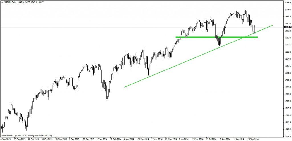 S&P 500_031014