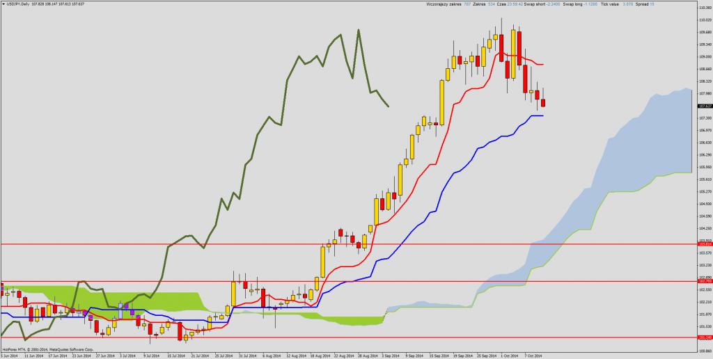 Ichimoku Forex USD/JPY