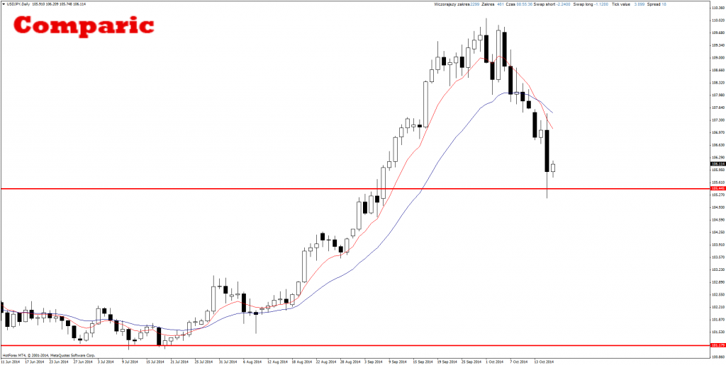 Price Action Forex USD/JPY