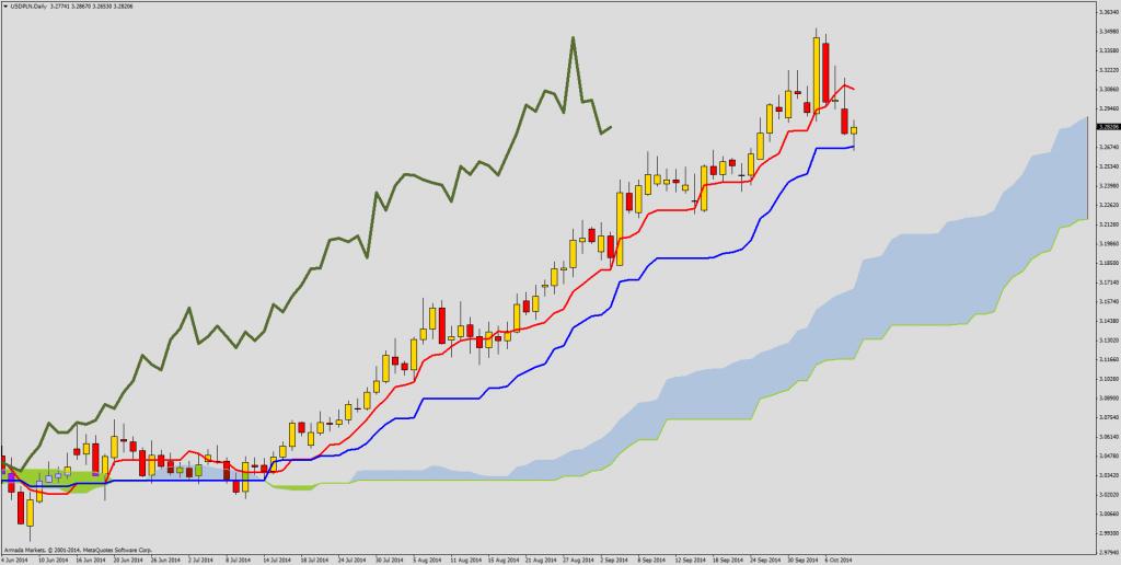 Ichimoku Forex USD/PLN