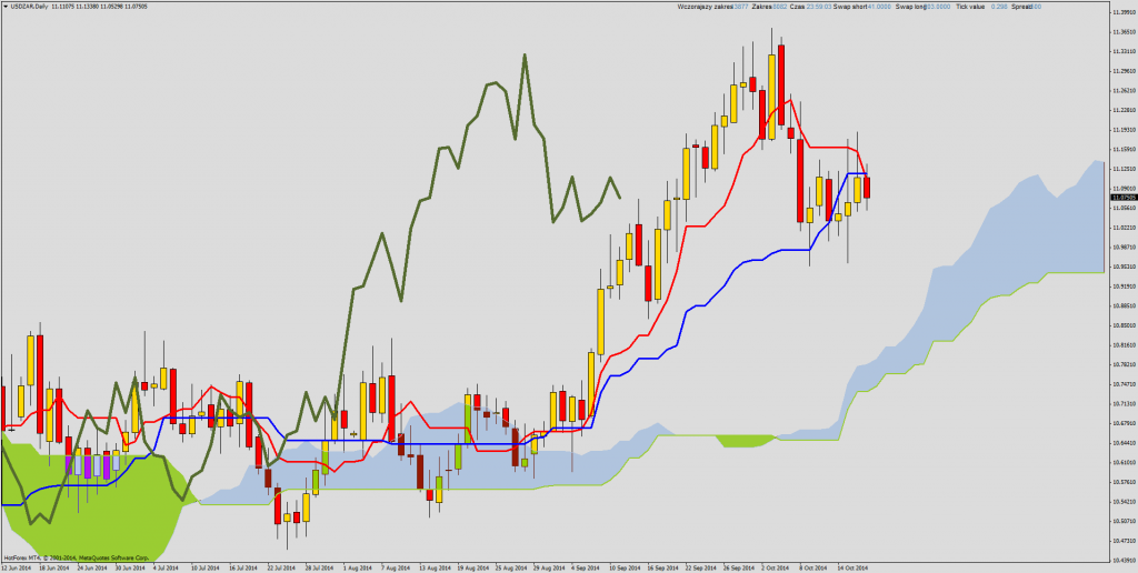 Ichimoku Price Action USD/ZAR