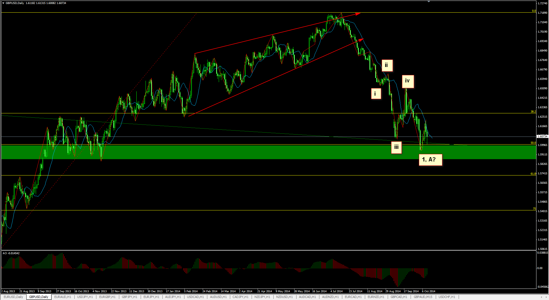 gbpusd daily 11.10.2014