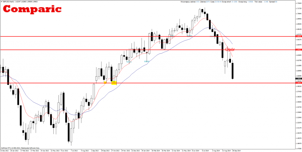 Price Action Forex GBP/USD