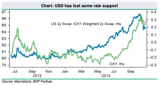 USD nie może obecnie liczyć na silne wsparcie ze strony rentowności