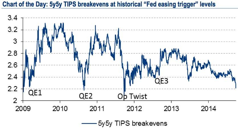 Poziomy, na których FED decydowało się na QE