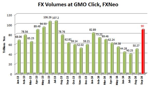 GMO zanotowało najlepszy wynik od połowy zeszłego roku