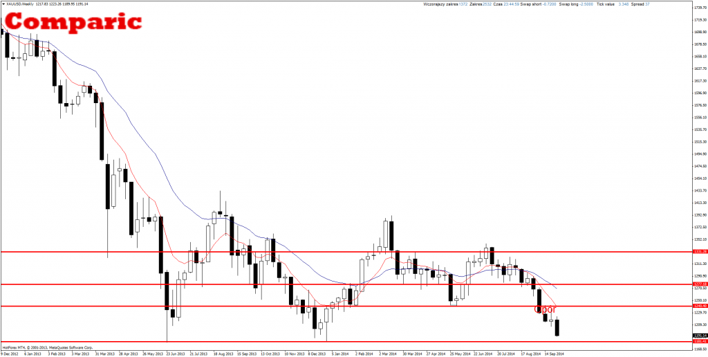 Price Action Forex XAU/USD