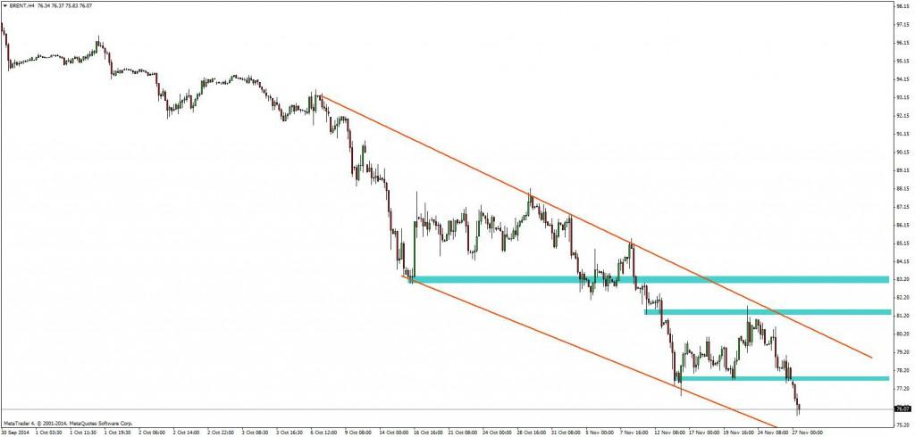 Ropa brent na wykresie H4 | Opracowanie Admiral Markets