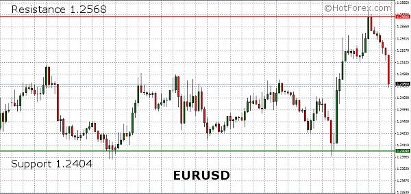 Wykres EUR/USD   Źródło: HotForex