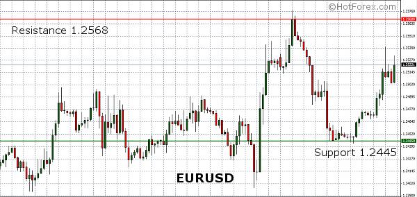 EUR/USD oczami HotForex