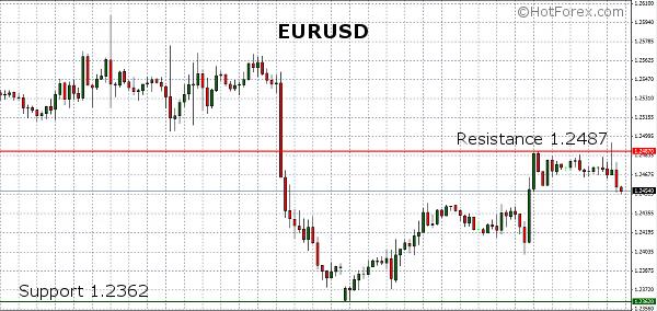 Techniczne spojrzenie HotForex na EUR/USD