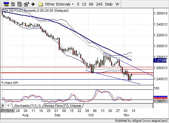 EUR/USD na wykresie D1 | Opracowanie HotForex
