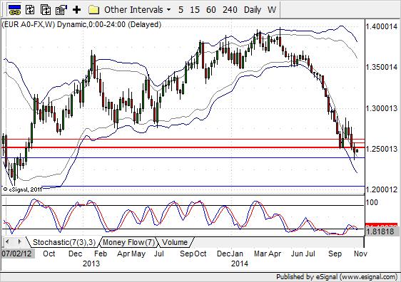 EUR/USD na wykresie W1 | Opracowanie HotForex
