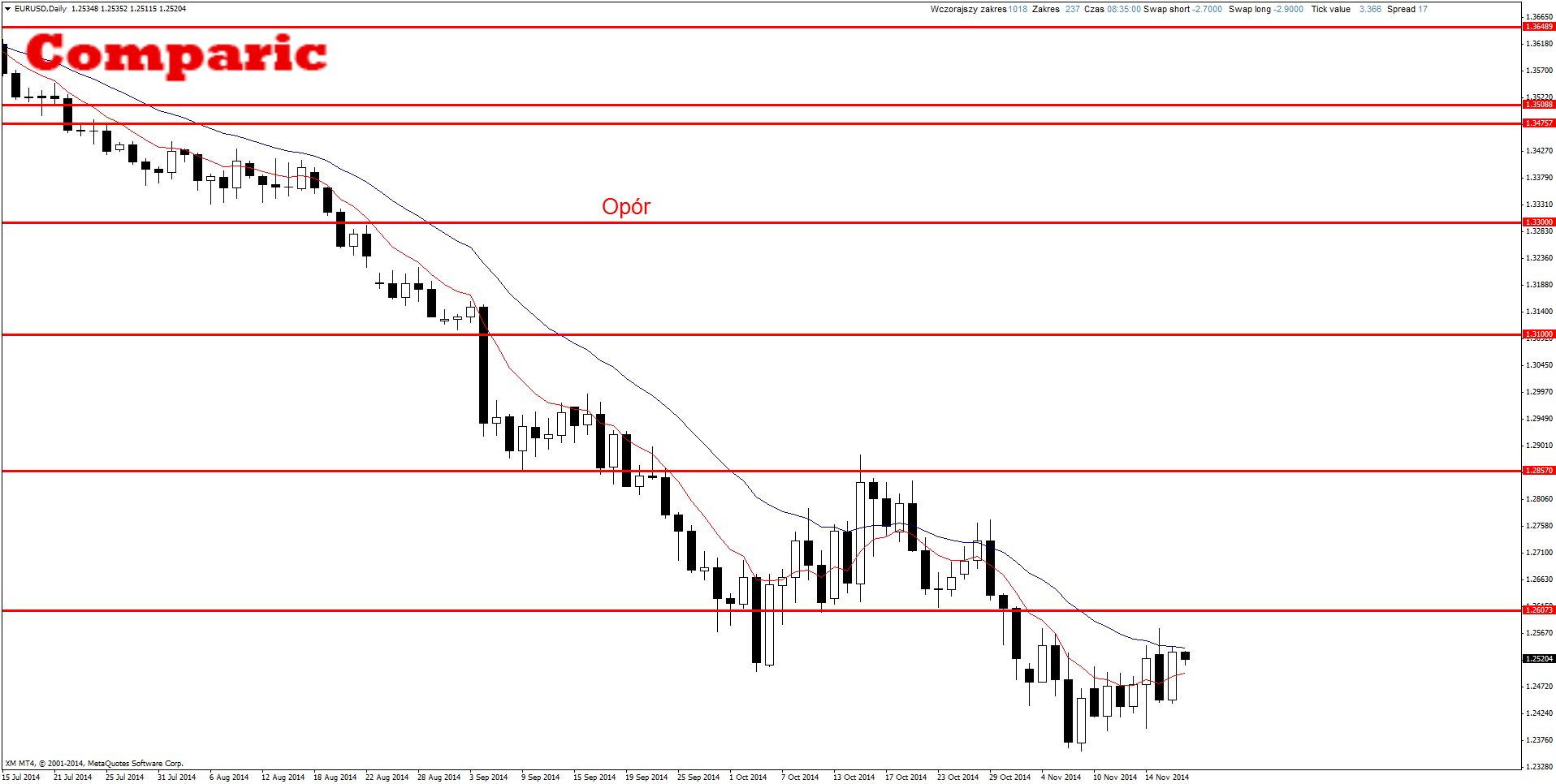 Eurusd analysis forex