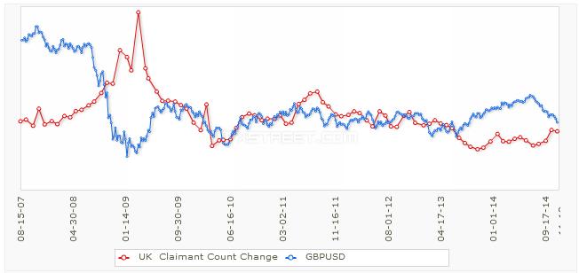 Korelacja GBP/USD i Claimant Count | Źródło: ForexFactory