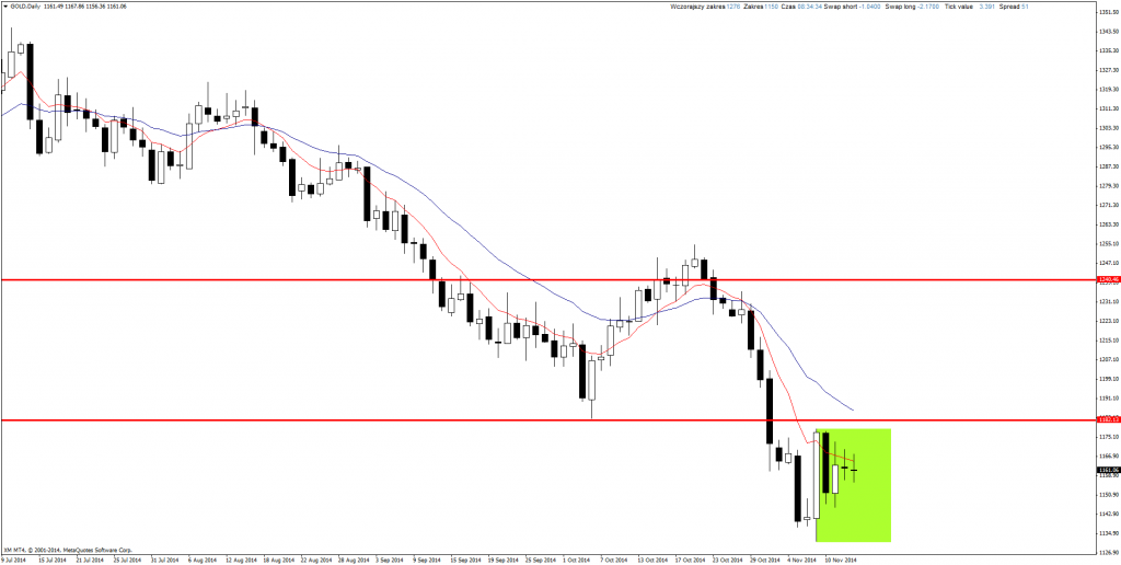 Price Action Forex Gold