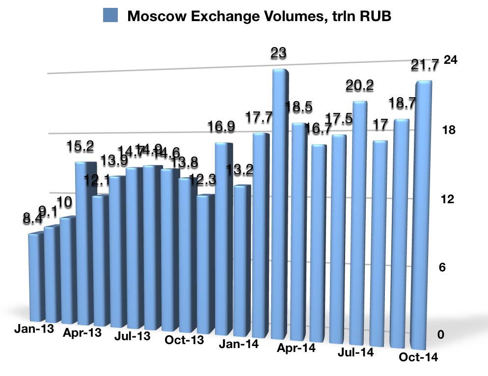 Październikowe wolumeny FX osiągnięte przez Moscow Exchange